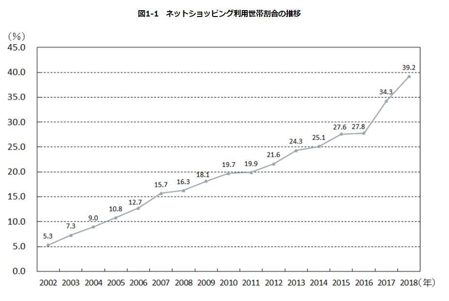 ネットショッピング利用世帯割合の推移