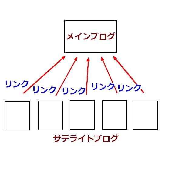 自作自演 サテライトブログ